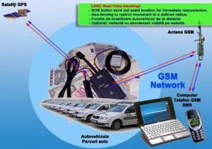 schema de functionare  GPS Tracker AVL-300